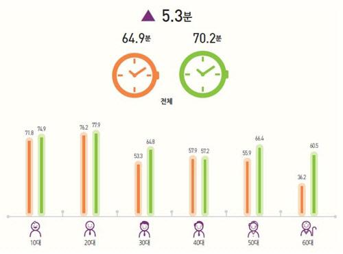 60대의 `SNS 파워` 놀랍네…평균 이용시간 40대 넘어섰다